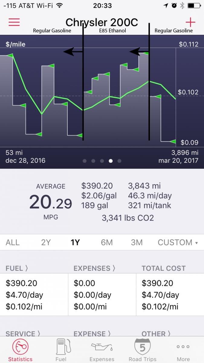 E85 Vs 87 Gas Experience